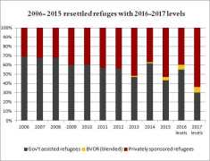 resettled-refugees-historical-2016-2017