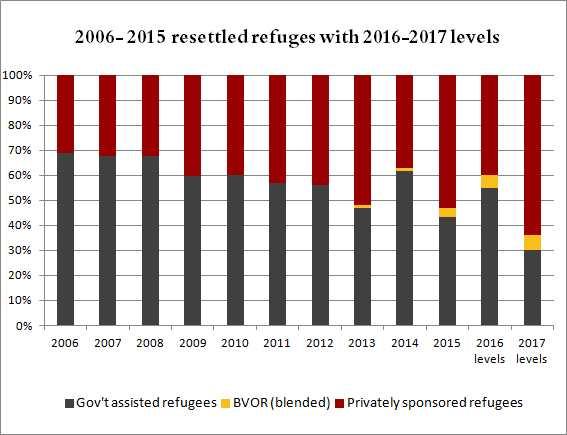 resettled-refugees-historical-2016-2017