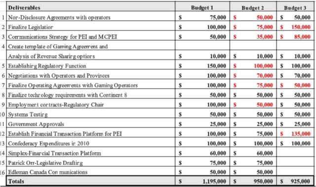 Final egaming budget comparisons